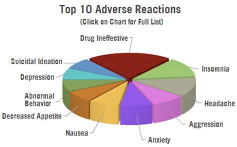 Sleep Disorder Effects Sleep Disorder Symptoms