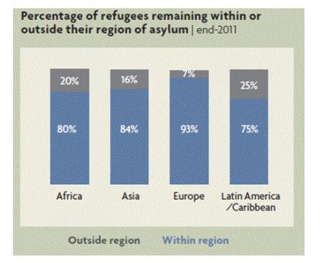 Asylum Seekers Essay Example for Free - Free Essays, Term